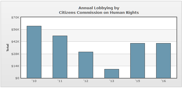 Lobbying Spending Database - Citizens Commission of Human Rights.png