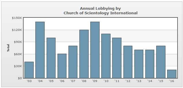 Lobbying Spending Database - Church of Scientology International.png